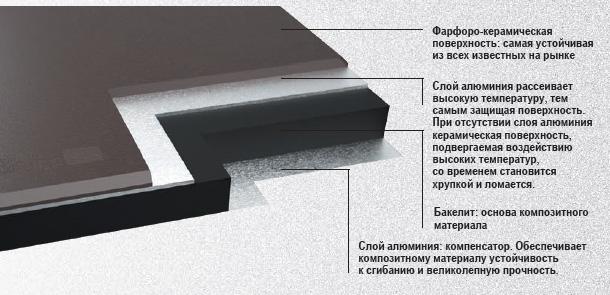 Структура фарфорово-керамической поверхности TPB